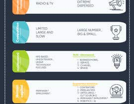 #22 for I am looking for a great illustration/infographic based on the pfd, which I have attached. I will use this illustration to post it on social media, like medium.com and linkedin, together with a short white-paper. by elcherkaoui211
