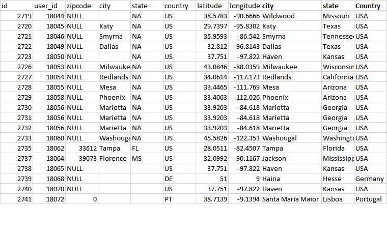 Penyertaan Peraduan #5 untuk Derive State names from coordinates