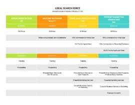 nº 7 pour Improve Look of Attached Chart par florenciafasano