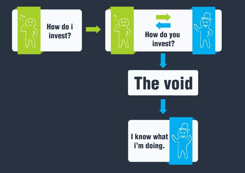 Konkurrenceindlæg #3 for Create a simple 2-part infographic that shows the normal investing process