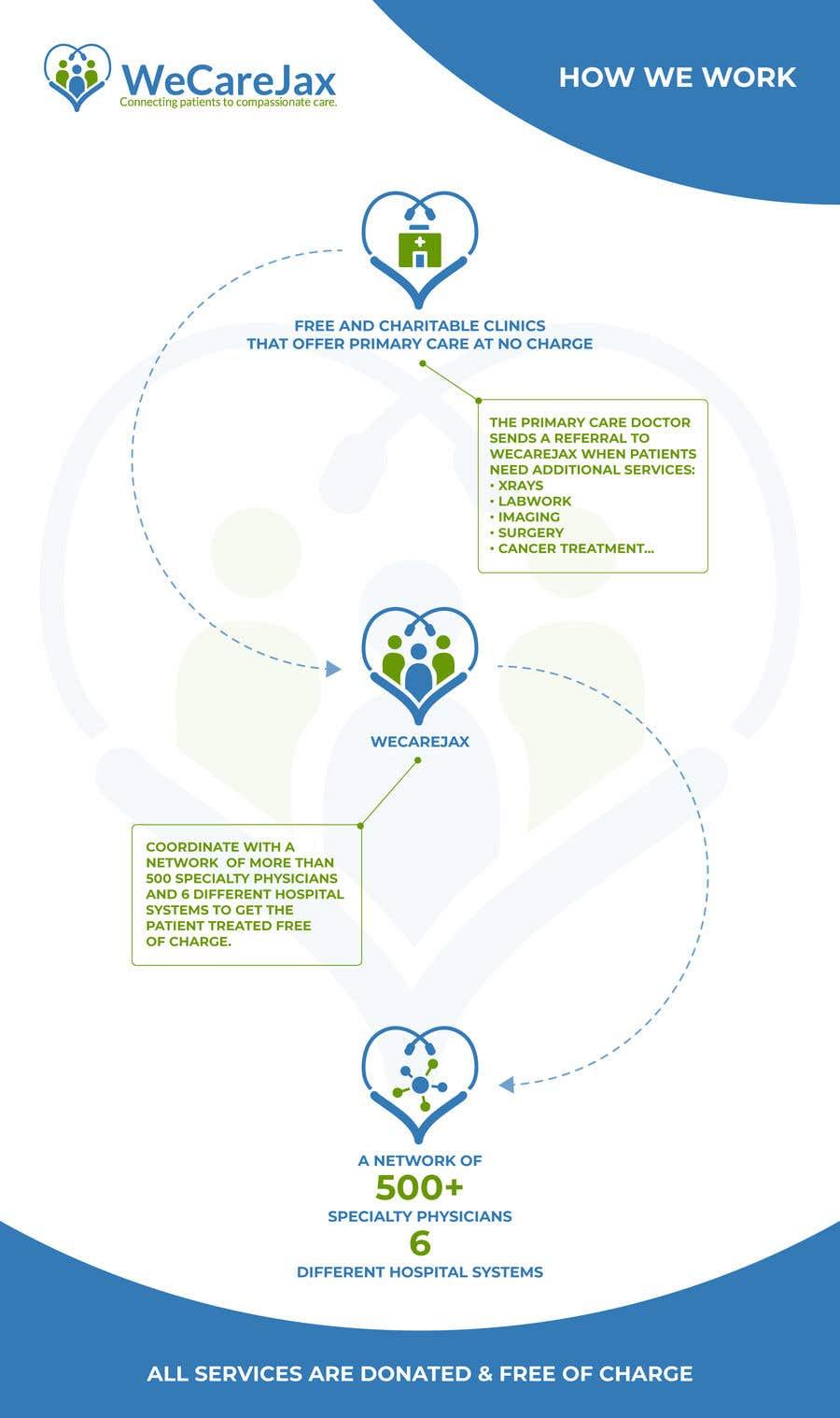 Penyertaan Peraduan #8 untuk Create infographic