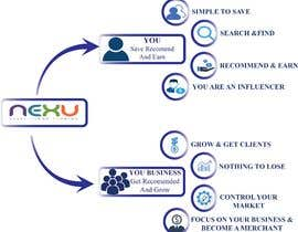 #8 cho Graphic/Diagram to explain our business bởi hummaira123