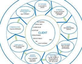 #6 untuk Créer un Organigrame sur PowerPoint oleh pts2407