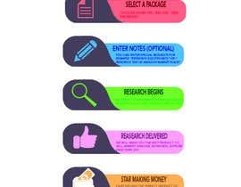 #30 for URGENT - Design Order Process Graphic - I PICK WINNER FAST!!! af endrina2712