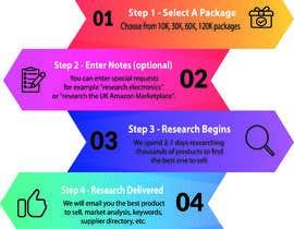 #33 for URGENT - Design Order Process Graphic - I PICK WINNER FAST!!! af MunzalinAnwar