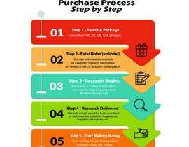 #42 for URGENT - Design Order Process Graphic - I PICK WINNER FAST!!! af MunzalinAnwar