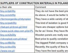 #6 for Wholesale suppliers of construction materials in Poland af xziemniaczekx