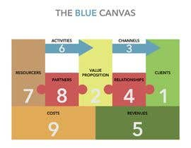 """#3 for Create a """"smart"""" & captivating look for my version of the Business Model Canvas by simonelaruccia"""