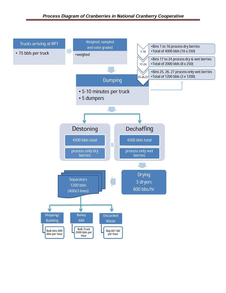 Entry 15 By Ripanvc1 For Re Draw A Flow Chart On Microsoft Word