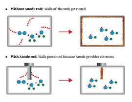 #4 for How does an anode rod work? by USAmakhan099