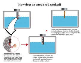 #11 for How does an anode rod work? by USAmakhan099