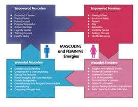 Nro 26 kilpailuun 4-Part Masculine/Feminine Diagram Design käyttäjältä USAmakhan099