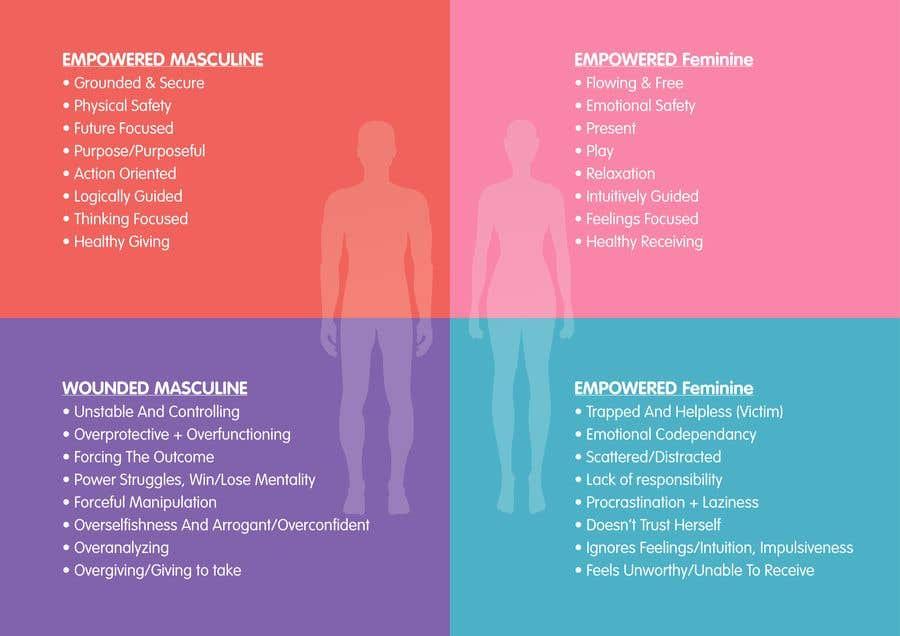 Kilpailutyö #75 kilpailussa 4-Part Masculine/Feminine Diagram Design
