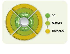 #25 untuk Design a diagram for use in a powerpoint presentation and a word document oleh saurov2012urov