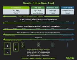 #31 for Cactus Selector Guide Infographic by program23