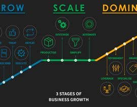 Nro 15 kilpailuun Create a custom graphic on the 3 stages of business growth I have come up with käyttäjältä naeemrind