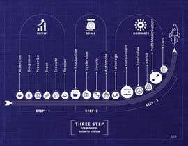 Nro 9 kilpailuun Create a custom graphic on the 3 stages of business growth I have come up with käyttäjältä designerxox