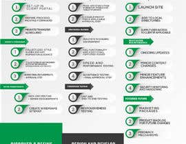 #34 for Must be done TODAY! Create Process info-graphic for Web Agency by designdeals