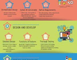 #48 for Must be done TODAY! Create Process info-graphic for Web Agency by designishh