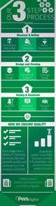 Kilpailutyön #10 pienoiskuva kilpailussa Must be done TODAY! Create Process info-graphic for Web Agency