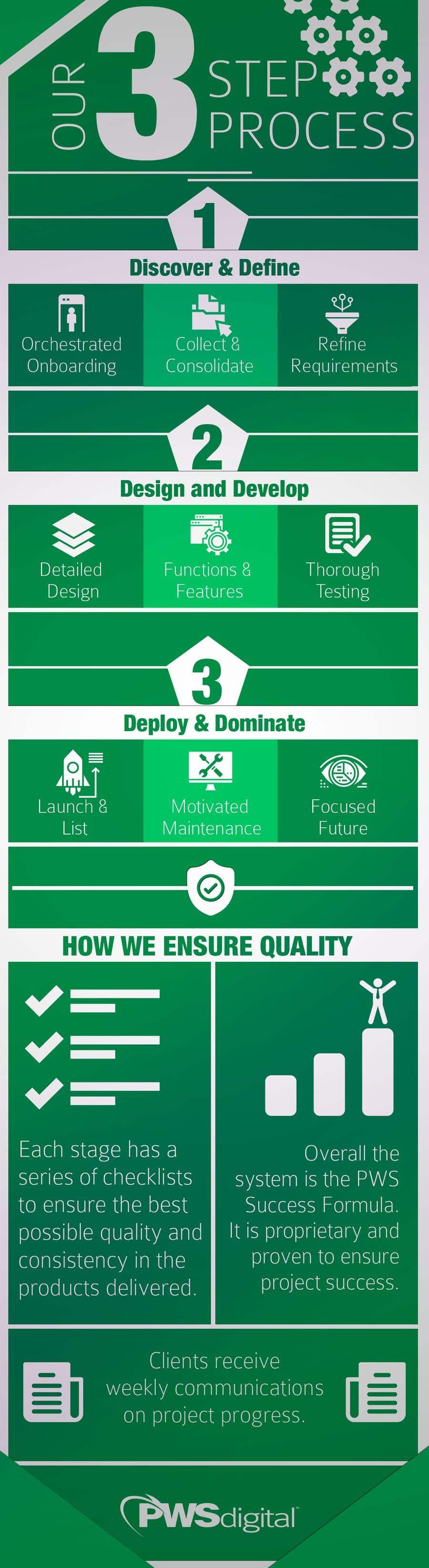 Kilpailutyö #10 kilpailussa Must be done TODAY! Create Process info-graphic for Web Agency