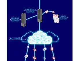 #7 for Email Server af Adriangtx