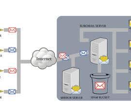 #22 for Email Server af waqardesigner0