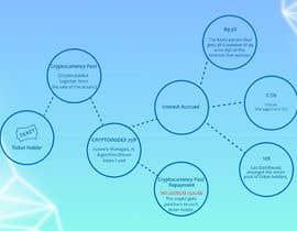abdulsamad71111 tarafından Create an Illustration of a Process-Flow için no 7