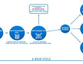 MMSimon tarafından Create an Illustration of a Process-Flow için no 3