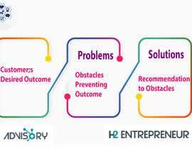 #2 dla Problem Solution Infographic przez MdArif61