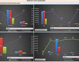 #11 для Sales dashboard report in excel format. от Sudhirv36
