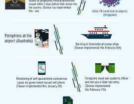 #60 для I need an infographic created ASAP! від FlaatIdeas