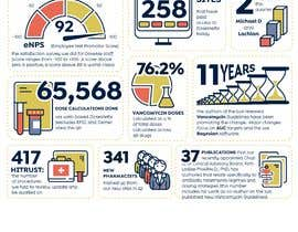 #9 for One page Infographic with numbers by denysmuzia