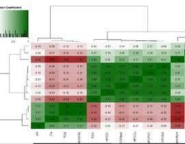 #3 pentru Produce a heatmap in R language de către Devisambandhan
