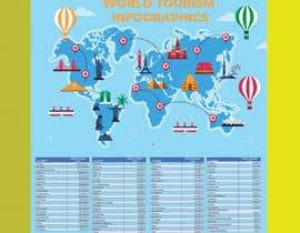 #7 for Infographic: Surface/space per Tourist by Adnansardar1000