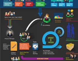 #2 for Redesign A Project Diagram Graphic by kunjanpradeep