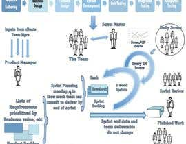 #13 for Redesign A Project Diagram Graphic by whitepandora