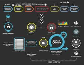 #1 untuk Redesign A Project Diagram Graphic oleh luledesign