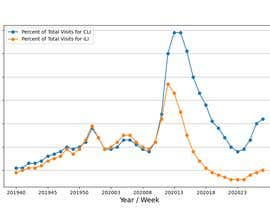 #5 cho Simple Python data visualization from the given CSV data bởi threeeyedmonk