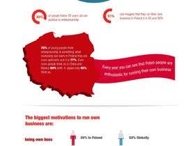 #8 pentru Infographic about enterpreurship in Poland de către leandeganos