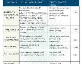 nº 101 pour Brand, Design and Social Marketing for Lab Testing Services par ligraphics078