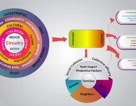 #18 untuk Diagram of Trauma and Resilience oleh yashr51