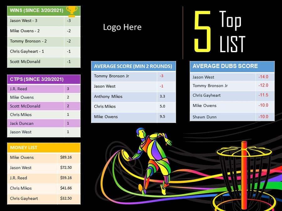 Kilpailutyö #                                        28                                      kilpailussa                                         Top 5 list formatting/layout (graphic for social media)