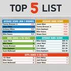 Graphic Design Kilpailutyö #45 kilpailuun Top 5 list formatting/layout (graphic for social media)