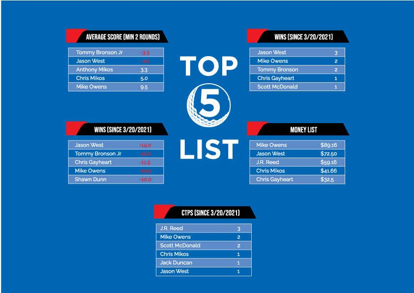 Kilpailutyö #                                        35                                      kilpailussa                                         Top 5 list formatting/layout (graphic for social media)
