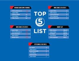 Nro 35 kilpailuun Top 5 list formatting/layout (graphic for social media) käyttäjältä mdshuva