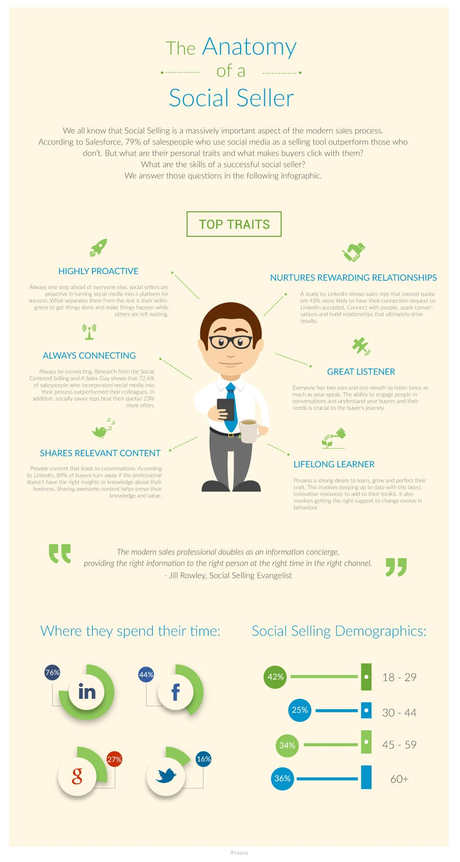 Konkurrenceindlæg #                                        11                                      for                                         Infographic about Social Selling Skills & Process: Flat Design