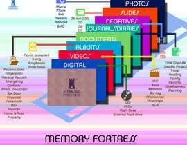 #37 para Design an infographic for Memory Fortress por kvd05