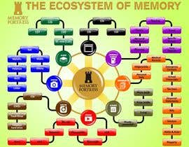#29 para Design an infographic for Memory Fortress por NadeemRoomi