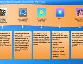 Nro 11 kilpailuun Build me a good design image käyttäjältä SrikarNarra